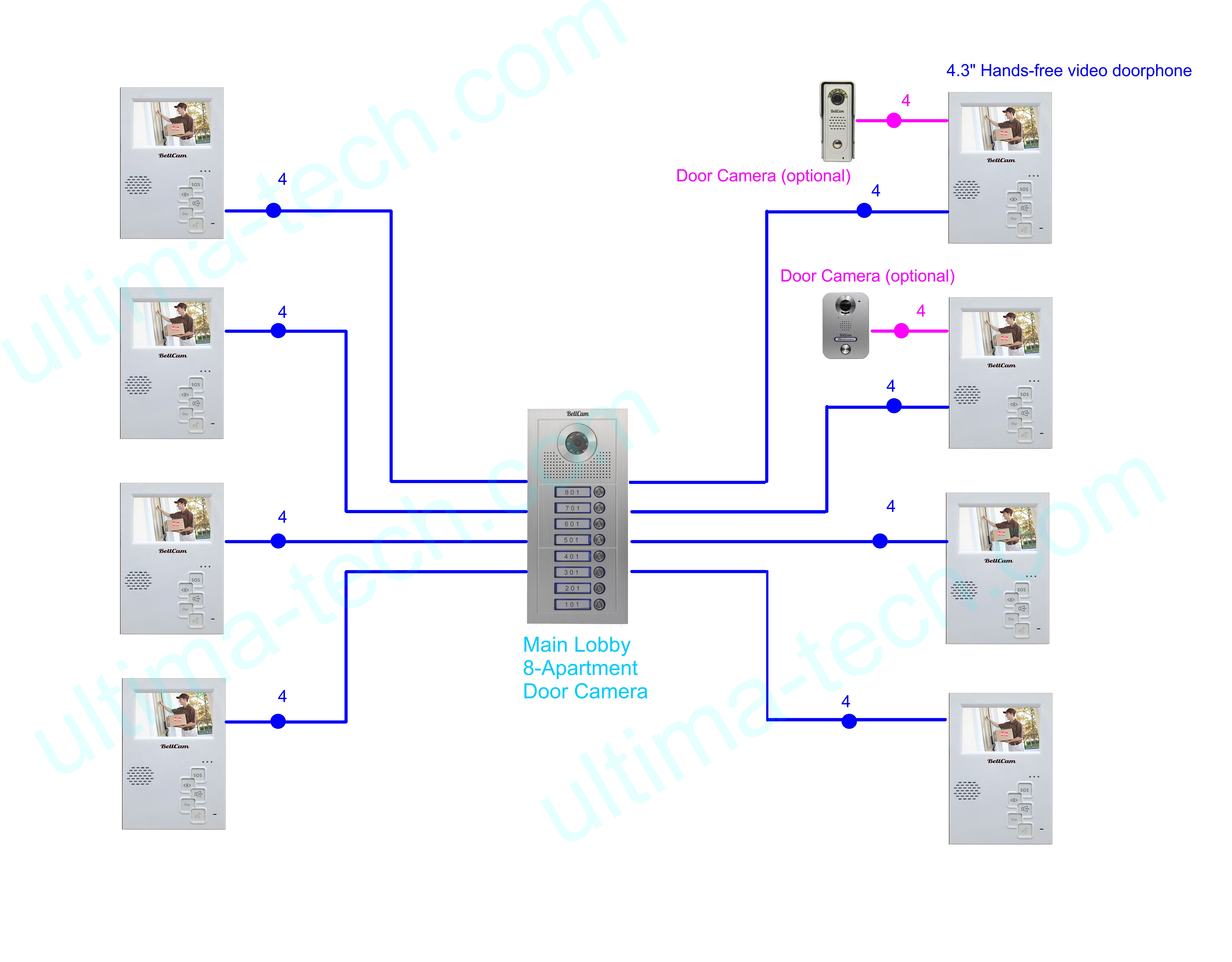Video Intercom Set for 8-Apartment Building with 4.3-in Video ...