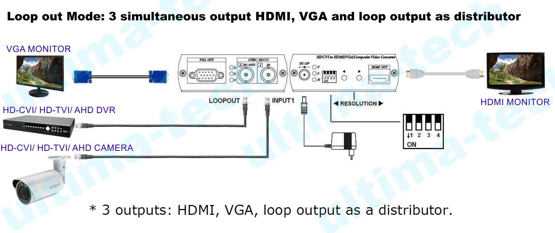 Hd Cvi Tvi Ahd Video Converter To Hdmi Vga Composite Wiring Diagram Installation View