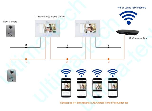 Video Door Entry Intercom 2 Wires System With 7 Monitor And Door