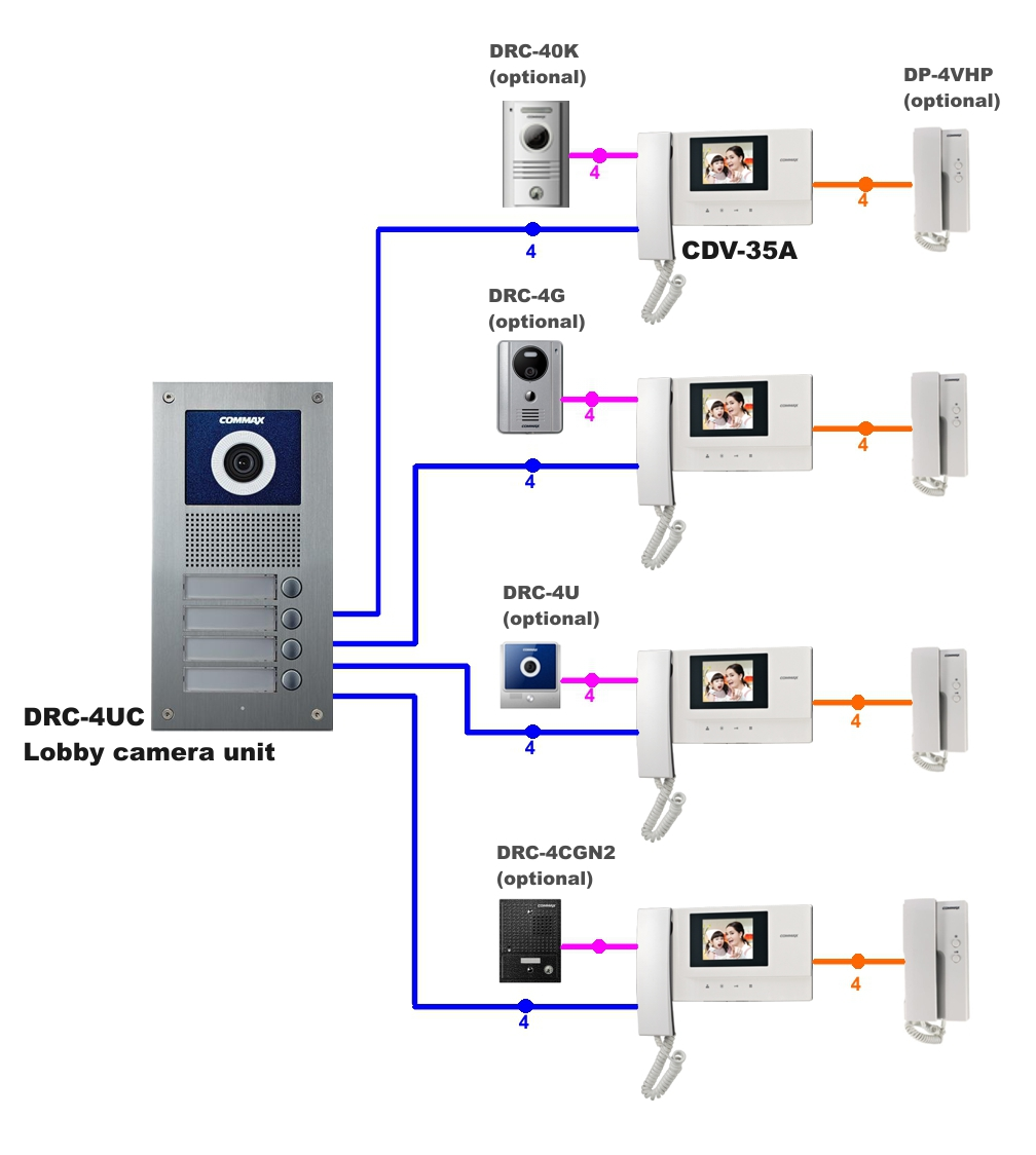 drc 4uc cdv 35a diagram 12152016 commax video door intercom 4 apt lobby unit and 4 x 3 5\