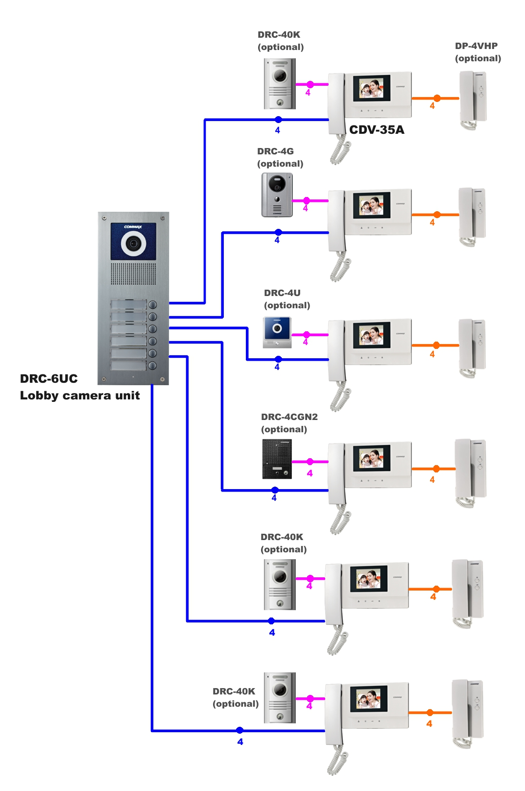 drc 6uc cdv 35a diagram commax 6 apt building video intercom set with 6x 3 5\