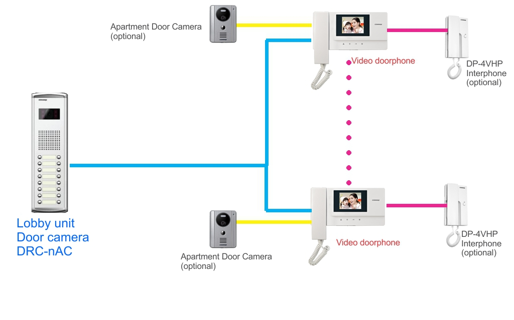 drc nac diagram commax video door intercom 16 apt lobby unit and 12pcs of 3 5 Commax Logo at mr168.co