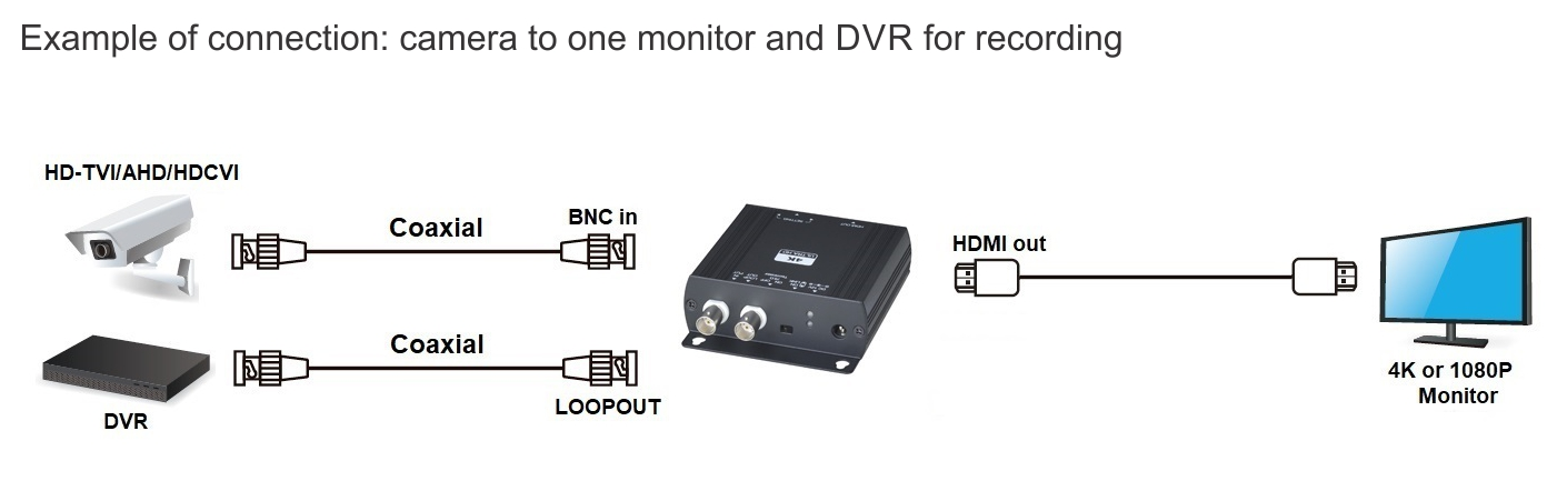 Connecting diagram one converter to one monitor